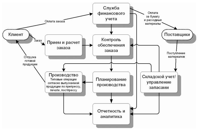 Базовый набор функций системы