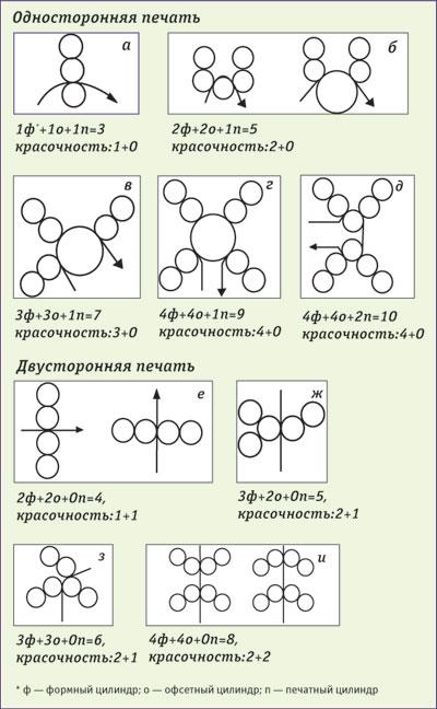 Схемы печатных аппаратов