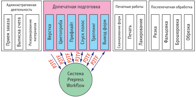 """Рис. 3. Классическая схема организации допечатного процесса с использованием prepress workflow и  """"билетов задания """"."""