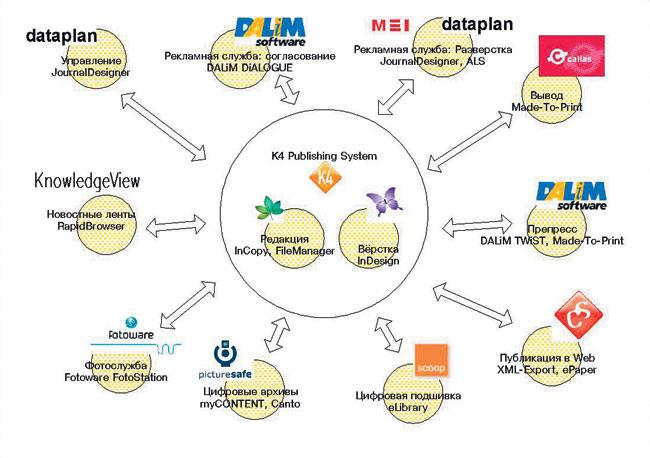 Схема построения комплексной