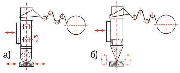 Схема воротниковой упаковочной