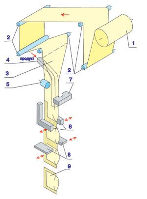 Схема упаковочной машины