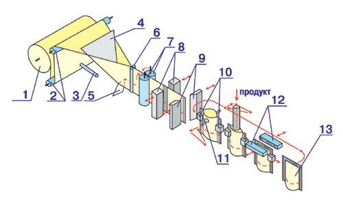 5 - элемент складывающий