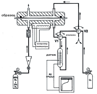 Рис. 4а.  Принципиальная схема прибора, работающего по методу ASTM F 1307-02.